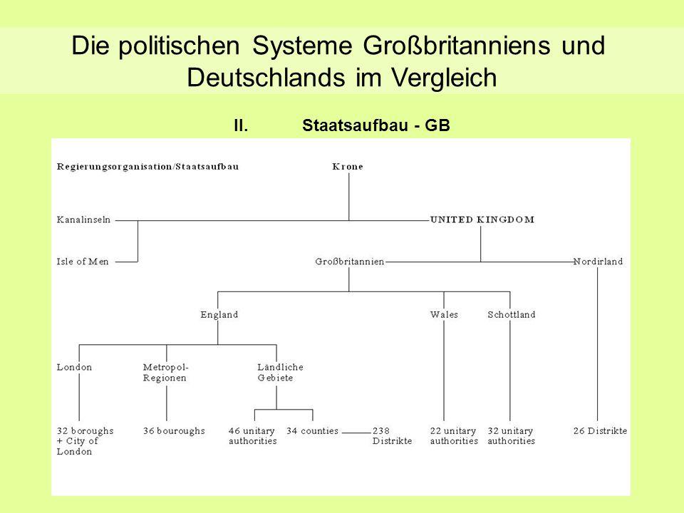 II.Staatsaufbau - GB Staatsaufbau - GB Die politischen Systeme Großbritanniens und Deutschlands im Vergleich