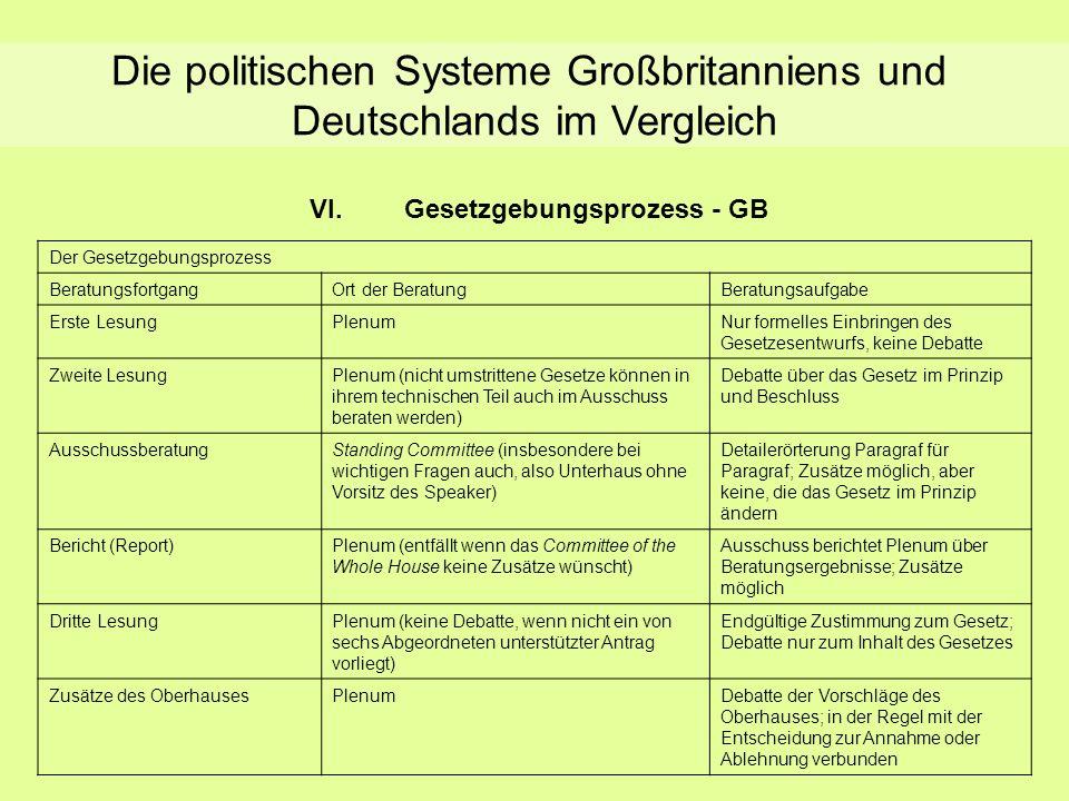 Gesetzgebung - GB VI.Gesetzgebungsprozess - GB Die politischen Systeme Großbritanniens und Deutschlands im Vergleich Der Gesetzgebungsprozess Beratung