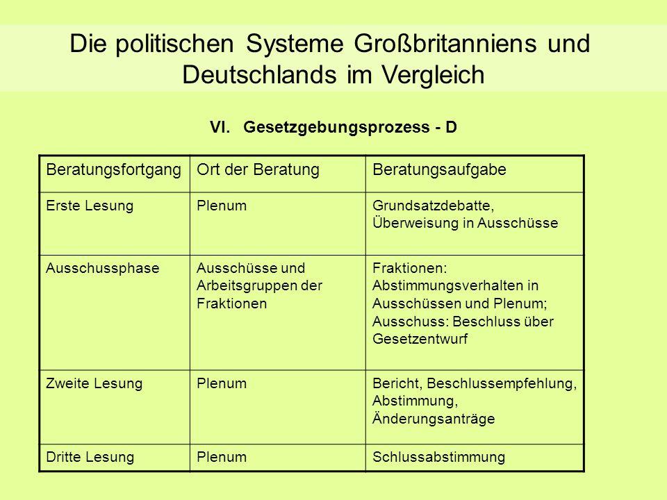 Die politischen Systeme Großbritanniens und Deutschlands im Vergleich VI.Gesetzgebungsprozess - D BeratungsfortgangOrt der BeratungBeratungsaufgabe Er