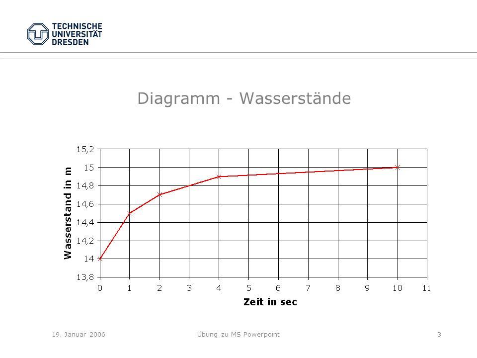 19. Januar 2006Übung zu MS Powerpoint3 Diagramm - Wasserstände