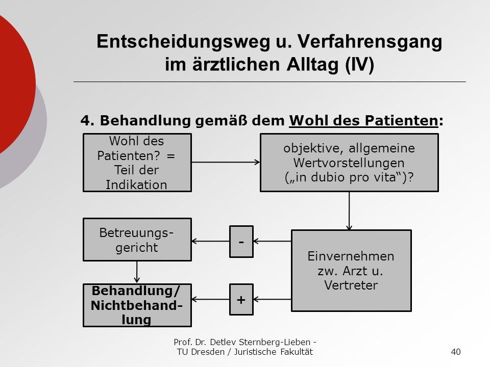 Prof. Dr. Detlev Sternberg-Lieben - TU Dresden / Juristische Fakultät40 Entscheidungsweg u. Verfahrensgang im ärztlichen Alltag (IV) 4. Behandlung gem
