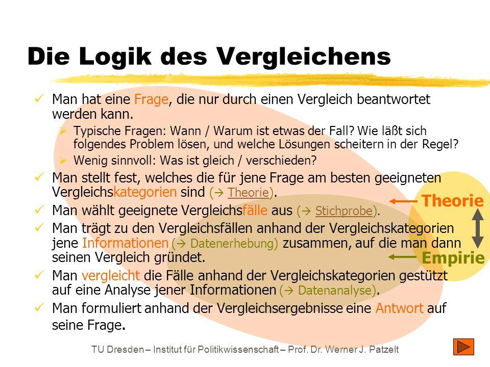 TU Dresden – Institut für Politikwissenschaft – Prof. Dr. Werner J. Patzelt Die Logik des Vergleichens Theorie Empirie Man hat eine Frage, die nur dur