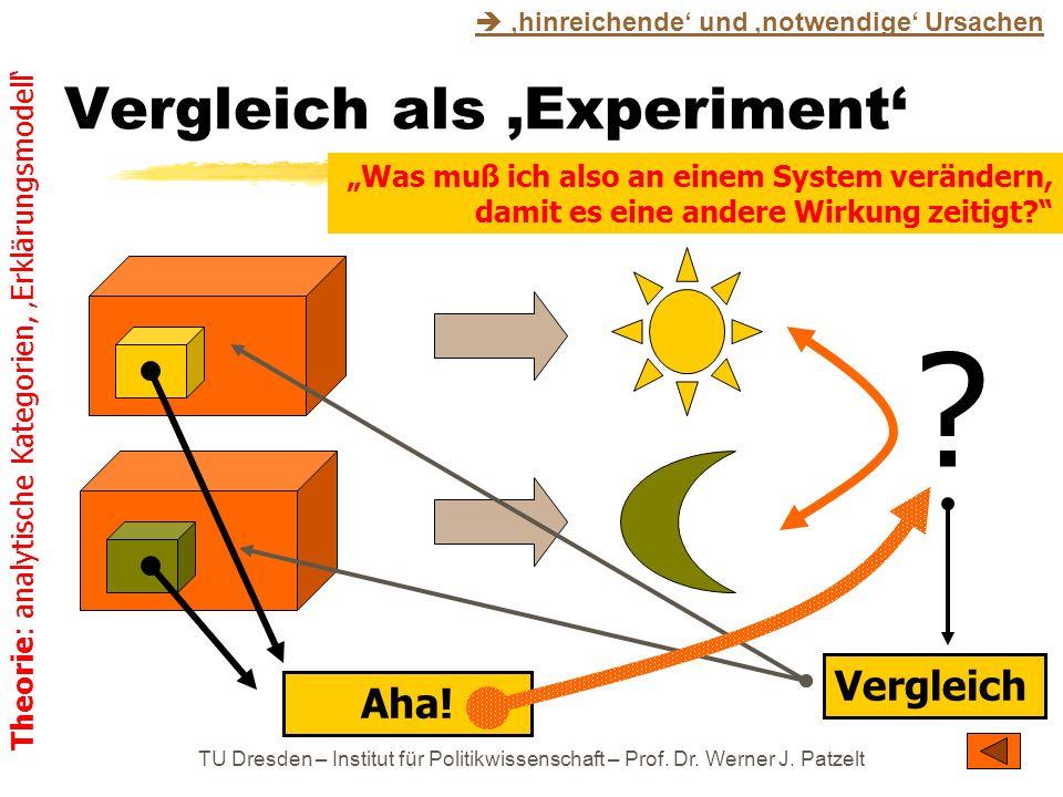 TU Dresden – Institut für Politikwissenschaft – Prof. Dr. Werner J. Patzelt Vergleich als Experiment ? Vergleich Aha! Was muß ich also an einem System