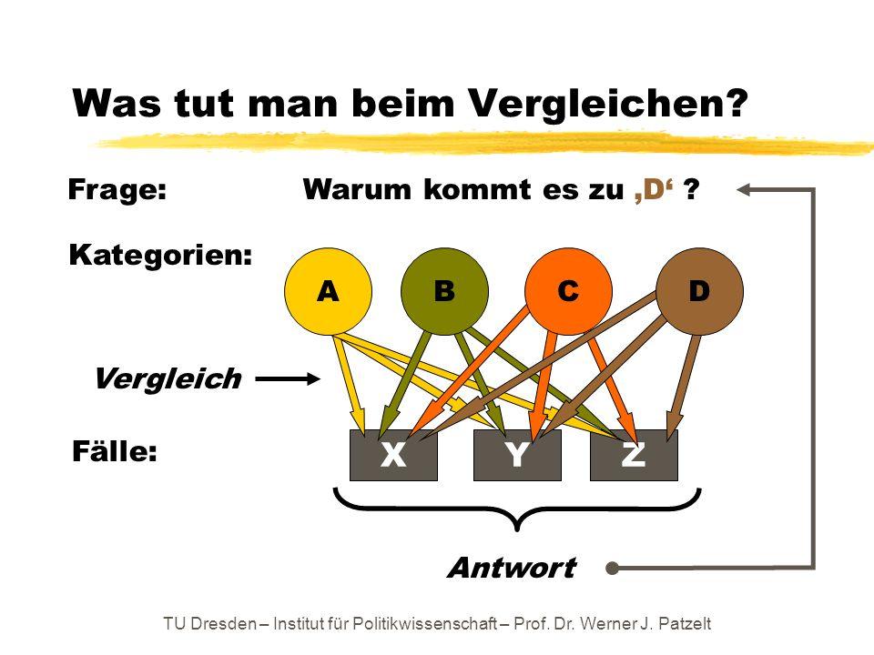 TU Dresden – Institut für Politikwissenschaft – Prof. Dr. Werner J. Patzelt Was tut man beim Vergleichen? Frage: Warum kommt es zu D ? Kategorien: Fäl