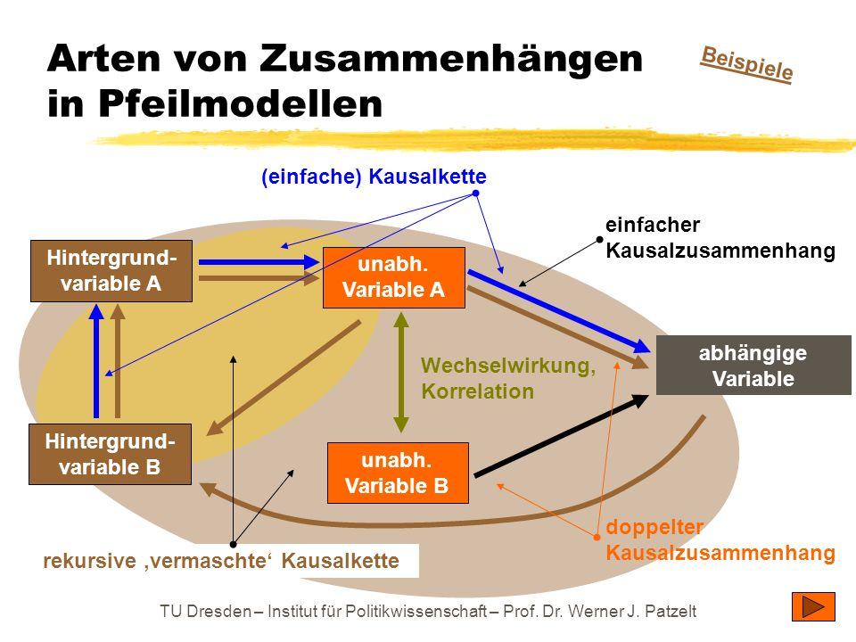 TU Dresden – Institut für Politikwissenschaft – Prof. Dr. Werner J. Patzelt Arten von Zusammenhängen in Pfeilmodellen Wechselwirkung, Korrelation (ein