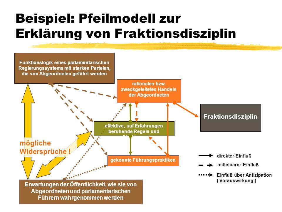 TU Dresden – Institut für Politikwissenschaft – Prof. Dr. Werner J. Patzelt Beispiel: Pfeilmodell zur Erklärung von Fraktionsdisziplin Erwartungen der