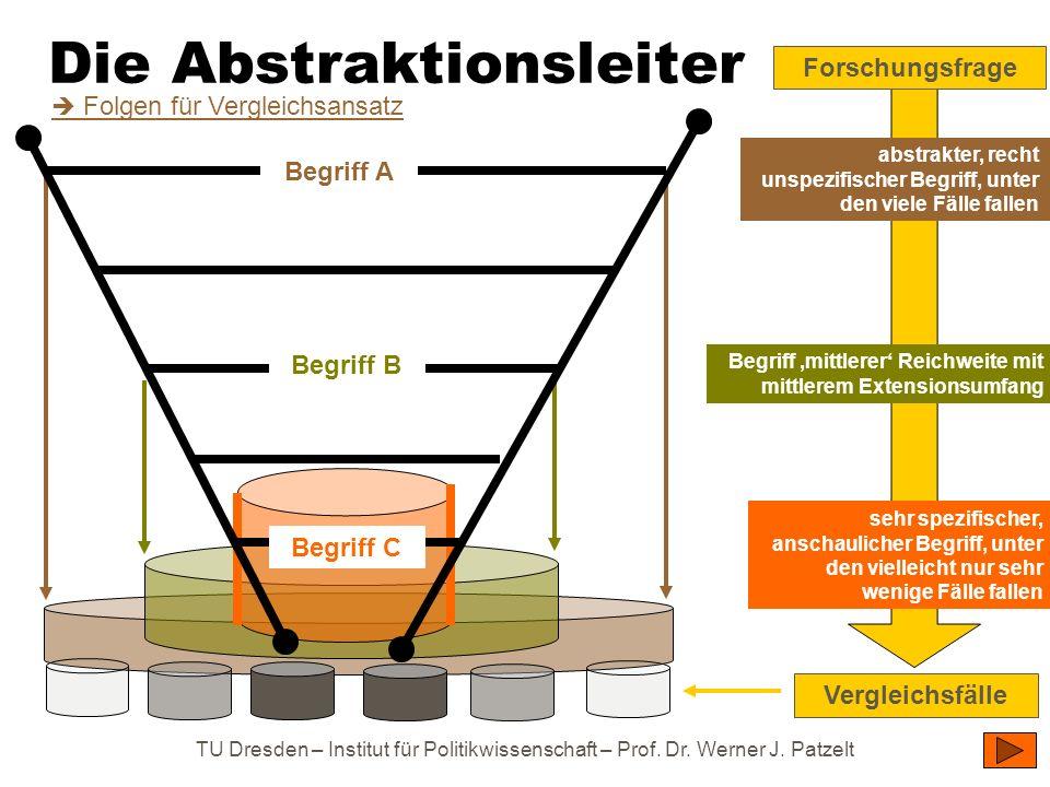 TU Dresden – Institut für Politikwissenschaft – Prof. Dr. Werner J. Patzelt Die Abstraktionsleiter abstrakter, recht unspezifischer Begriff, unter den