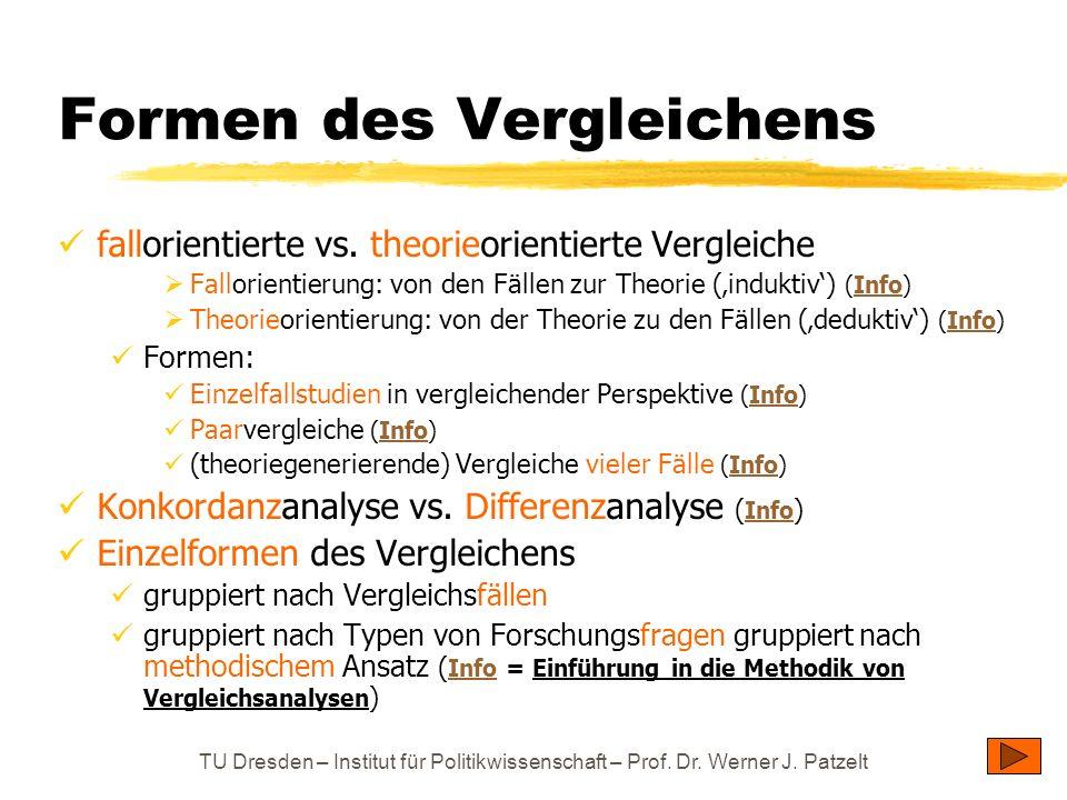 TU Dresden – Institut für Politikwissenschaft – Prof. Dr. Werner J. Patzelt Formen des Vergleichens fallorientierte vs. theorieorientierte Vergleiche