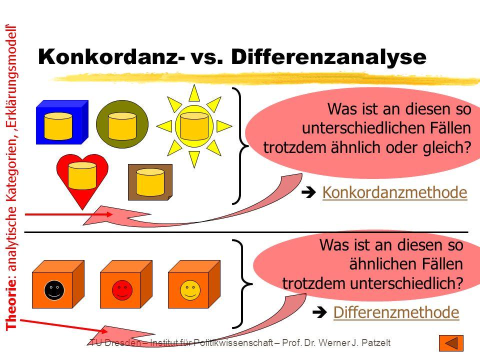 TU Dresden – Institut für Politikwissenschaft – Prof. Dr. Werner J. Patzelt Konkordanz- vs. Differenzanalyse Was ist an diesen so unterschiedlichen Fä