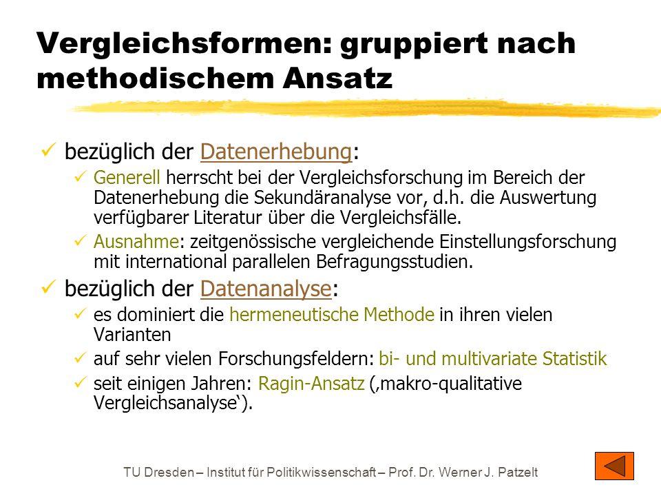 TU Dresden – Institut für Politikwissenschaft – Prof. Dr. Werner J. Patzelt Vergleichsformen: gruppiert nach methodischem Ansatz bezüglich der Datener