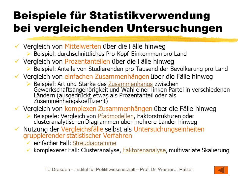 TU Dresden – Institut für Politikwissenschaft – Prof. Dr. Werner J. Patzelt Beispiele für Statistikverwendung bei vergleichenden Untersuchungen Vergle