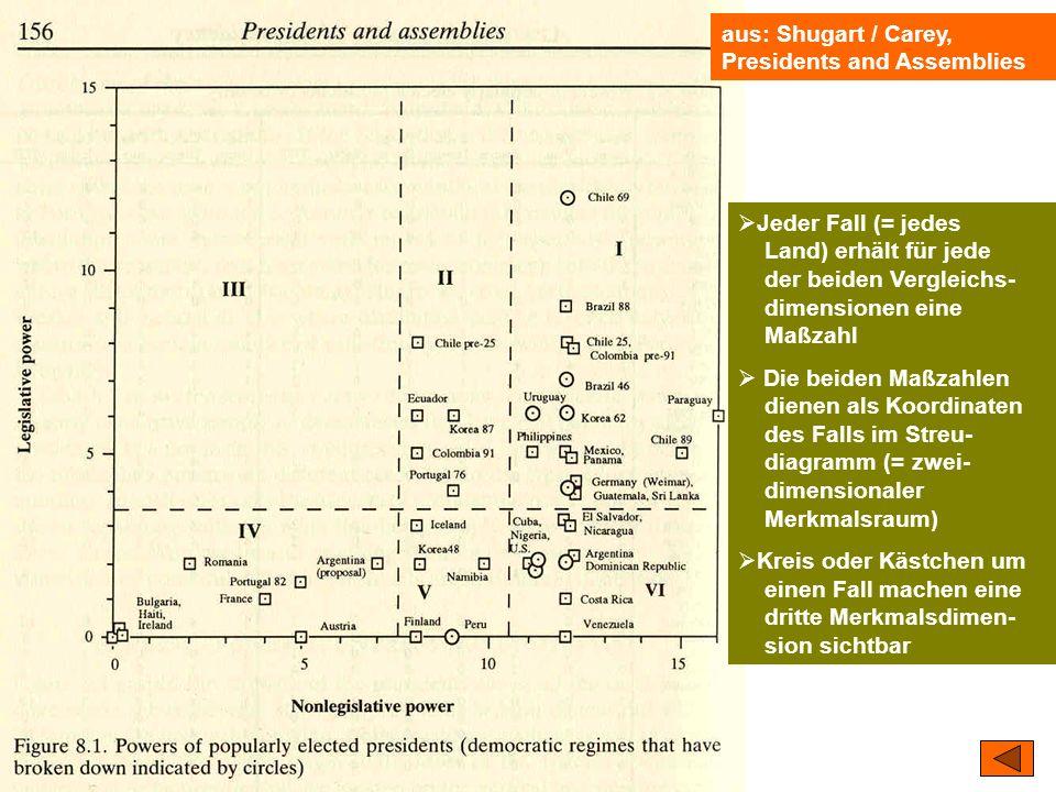 TU Dresden – Institut für Politikwissenschaft – Prof. Dr. Werner J. Patzelt aus: Shugart / Carey, Presidents and Assemblies Jeder Fall (= jedes Land)