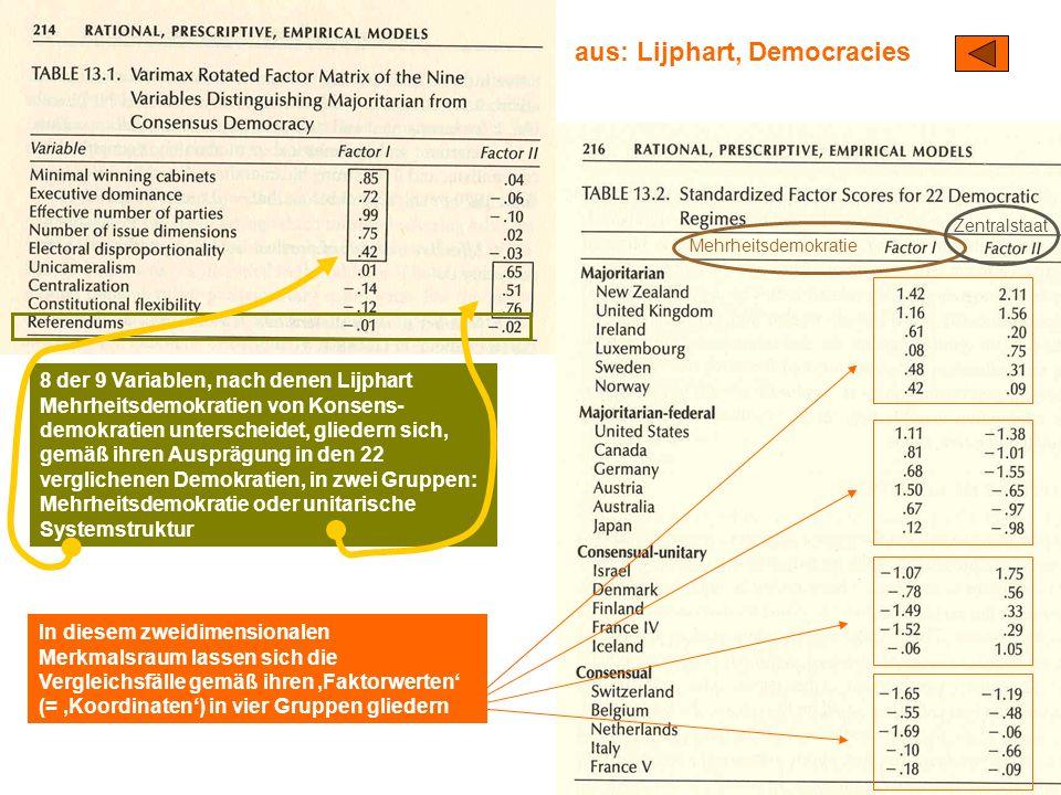 TU Dresden – Institut für Politikwissenschaft – Prof. Dr. Werner J. Patzelt aus: Lijphart, Democracies In diesem zweidimensionalen Merkmalsraum lassen