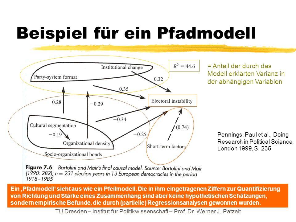 TU Dresden – Institut für Politikwissenschaft – Prof. Dr. Werner J. Patzelt Beispiel für ein Pfadmodell Ein Pfadmodell sieht aus wie ein Pfeilmodell.