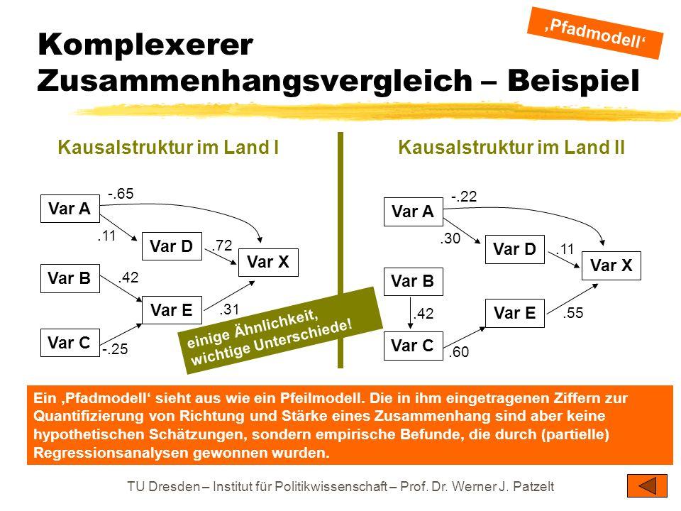 TU Dresden – Institut für Politikwissenschaft – Prof. Dr. Werner J. Patzelt einige Ähnlichkeit, wichtige Unterschiede! Komplexerer Zusammenhangsvergle