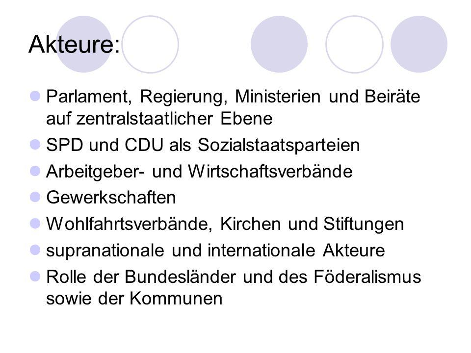 Akteure: Parlament, Regierung, Ministerien und Beiräte auf zentralstaatlicher Ebene SPD und CDU als Sozialstaatsparteien Arbeitgeber- und Wirtschaftsv