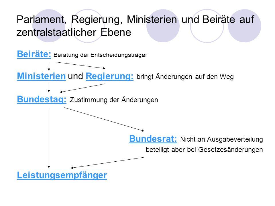 Parlament, Regierung, Ministerien und Beiräte auf zentralstaatlicher Ebene Beiräte: Beratung der Entscheidungsträger Ministerien und Regierung: bringt