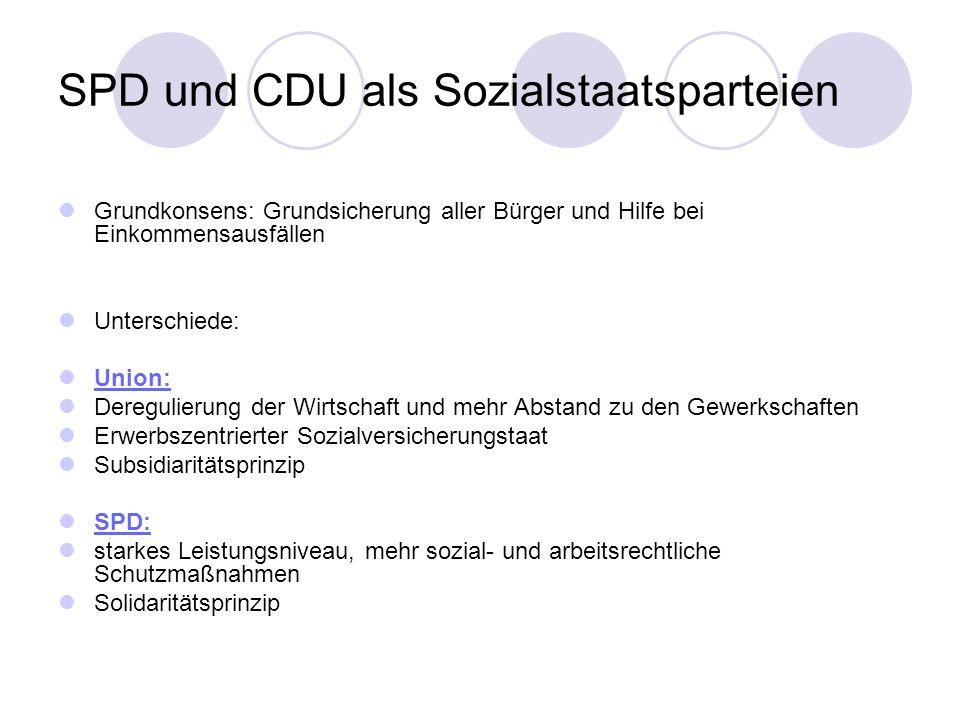 SPD und CDU als Sozialstaatsparteien Grundkonsens: Grundsicherung aller Bürger und Hilfe bei Einkommensausfällen Unterschiede: Union: Deregulierung de