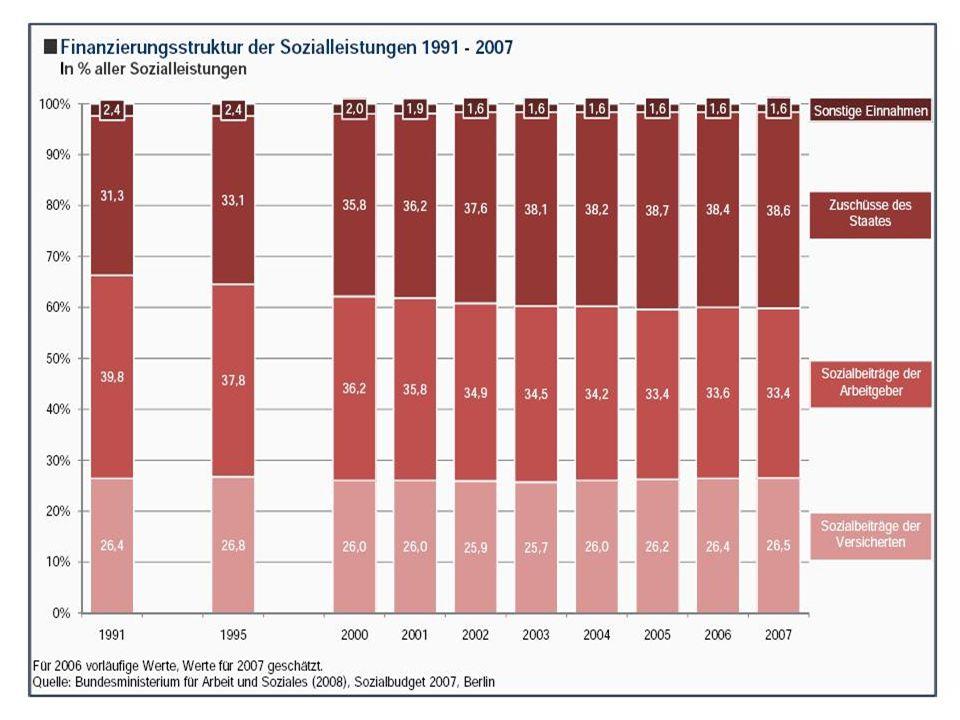 Sozialversicherungen Arbeitslosenversicherung Träger: Bundesagentur für Arbeit Finanzierung: zur Hälfte von Arbeitgeber und Arbeitnehmer Beitragssatz zur Arbeitslosenversicherung beträgt derzeit (2006) 6,5 % vom Bruttoeinkommen Höhe des Beitrages wird durch die Beitragsbemessungsgrenze (in 2006: 5.250 EUR mtl.) begrenzt Pflegeversicherung Träger: Krankenkassen Beitrag zur Pflegeversicherung beträgt 1,7% des Bruttoeinkommens Eintreten eines Pflegefalles unterscheidet die Pflegeversicherung 3 Stufen: erheblich pflegebedürftig, schwer pflegebedürftig und schwerst pflegebedürftig