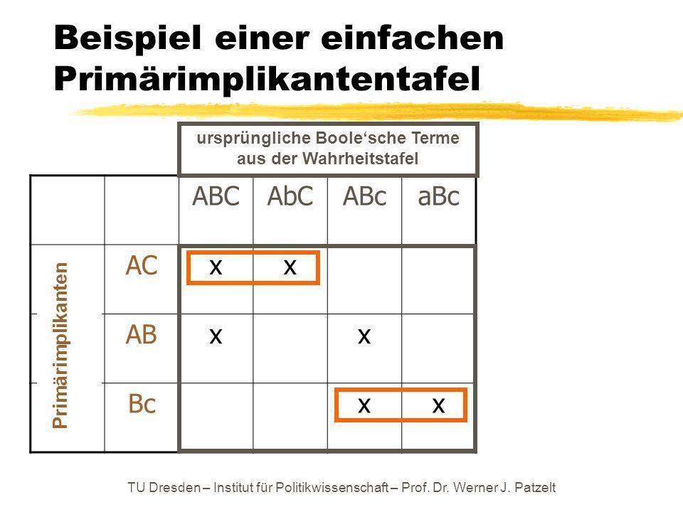 TU Dresden – Institut für Politikwissenschaft – Prof. Dr. Werner J. Patzelt Beispiel einer einfachen Primärimplikantentafel ABCAbCABcaBc ACxx ABxx Bcx