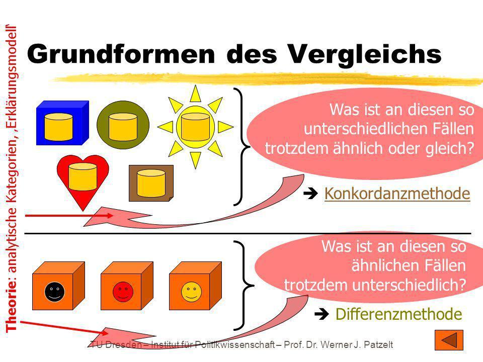 TU Dresden – Institut für Politikwissenschaft – Prof. Dr. Werner J. Patzelt Grundformen des Vergleichs Was ist an diesen so unterschiedlichen Fällen t