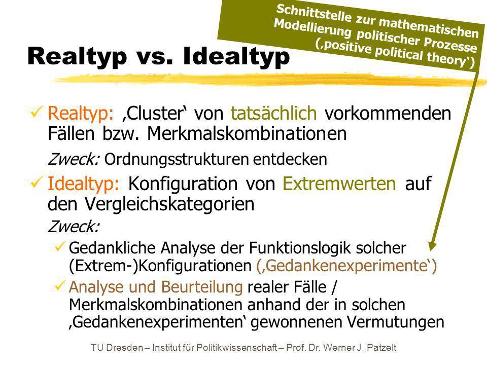 TU Dresden – Institut für Politikwissenschaft – Prof. Dr. Werner J. Patzelt Realtyp vs. Idealtyp Realtyp: Cluster von tatsächlich vorkommenden Fällen