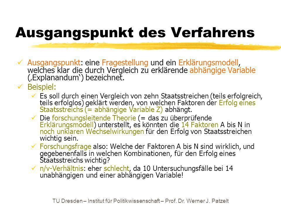 TU Dresden – Institut für Politikwissenschaft – Prof. Dr. Werner J. Patzelt Ausgangspunkt des Verfahrens Ausgangspunkt: eine Fragestellung und ein Erk