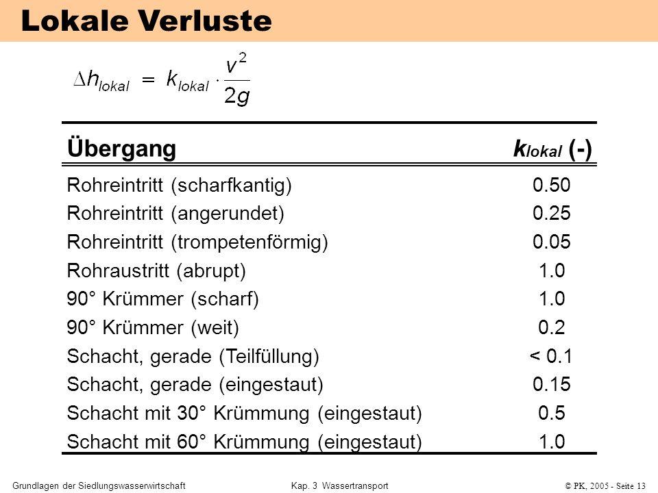 Grundlagen der SiedlungswasserwirtschaftKap. 3 Wassertransport© PK, 2005 - Seite 13 Übergangk lokal (-) Rohreintritt (scharfkantig)0.50 Rohreintritt (