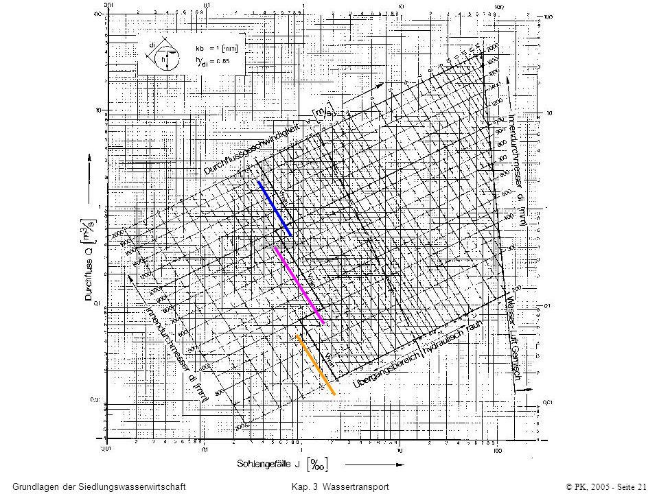 Grundlagen der SiedlungswasserwirtschaftKap. 3 Wassertransport© PK, 2005 - Seite 21
