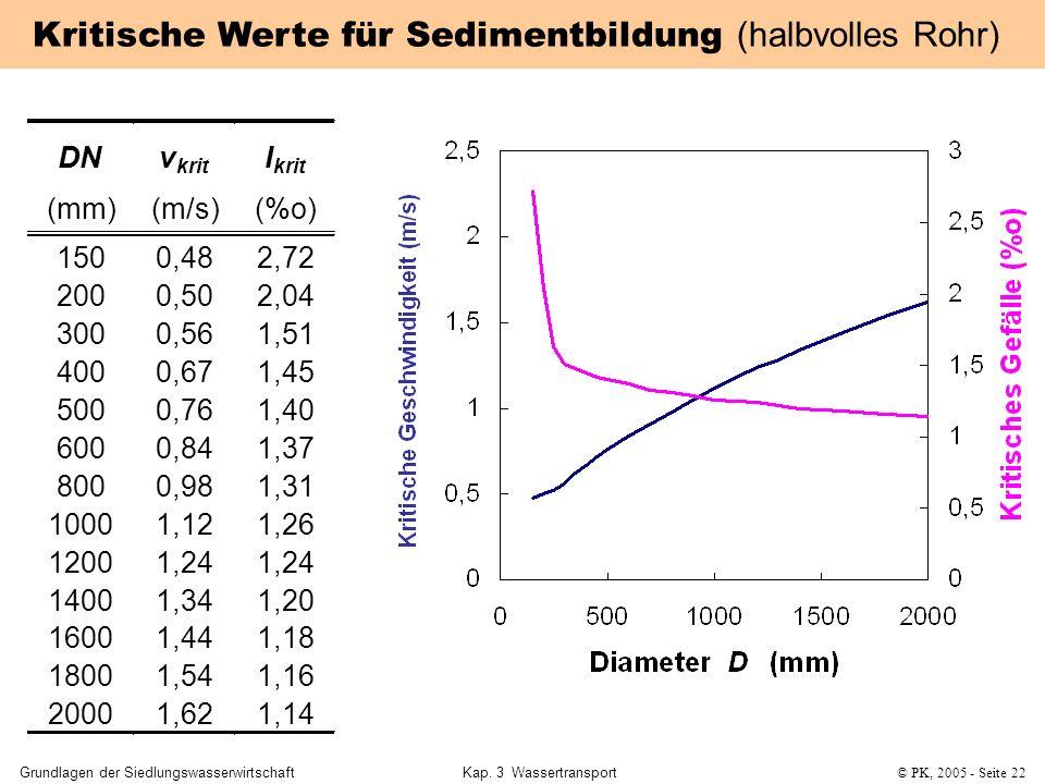 Grundlagen der SiedlungswasserwirtschaftKap. 3 Wassertransport© PK, 2005 - Seite 22 DN v krit I (mm) (m/s) (%o) 150 200 300 400 500 600 800 1000 1200