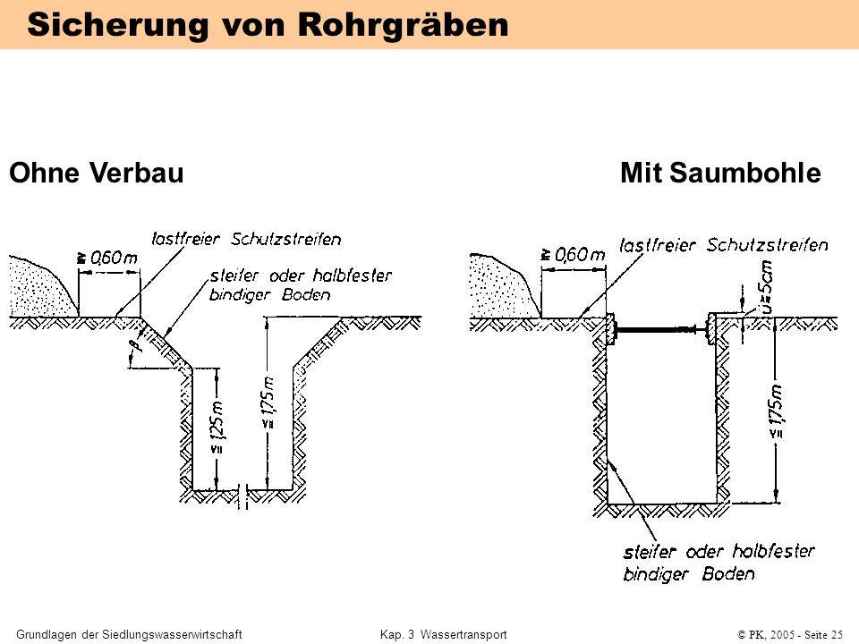 Grundlagen der SiedlungswasserwirtschaftKap. 3 Wassertransport© PK, 2005 - Seite 25 Sicherung von Rohrgräben Ohne VerbauMit Saumbohle