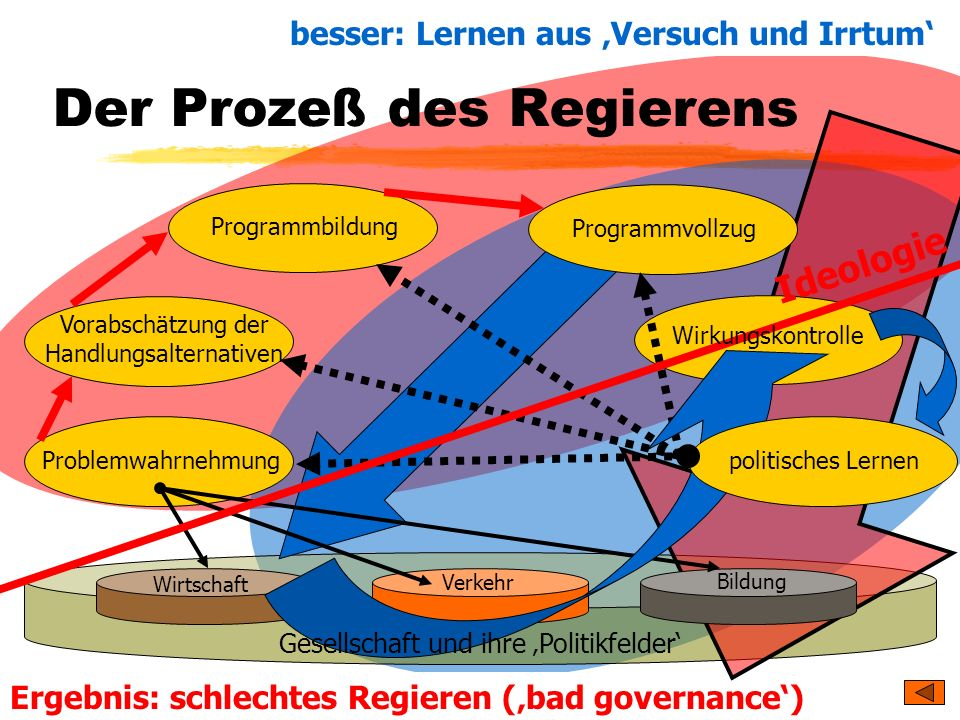 TU Dresden - Institut für Politikwissenschaft - Prof. Dr. Werner J. Patzelt Ergebnis: schlechtes Regieren (bad governance) Problemwahrnehmung Vorabsch