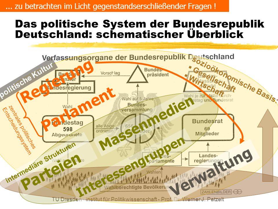 TU Dresden - Institut für Politikwissenschaft - Prof. Dr. Werner J. Patzelt 598 sozioökonomische Basis: Gesellschaft Wirtschaft Das politische System