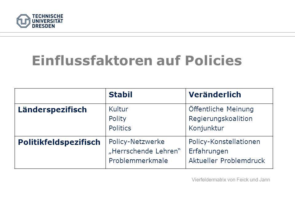 Konkrete Politikfelder Unter anderen... Gesundheitspolitik Familienpolitik Asylpolitik Kommunalpolitik Umweltpolitik Verkehrspolitik Bildungspolitik W