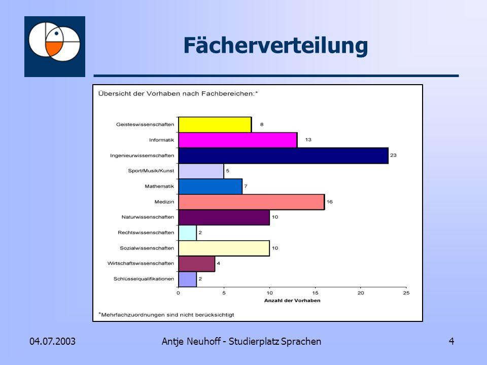 Antje Neuhoff - Studierplatz Sprachen404.07.2003 Fächerverteilung