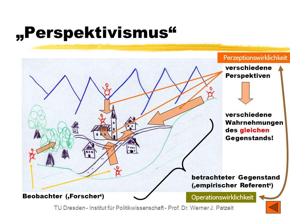 TU Dresden - Institut für Politikwissenschaft - Prof. Dr. Werner J. Patzelt Perspektivismus betrachteter Gegenstand (empirischer Referent) Beobachter