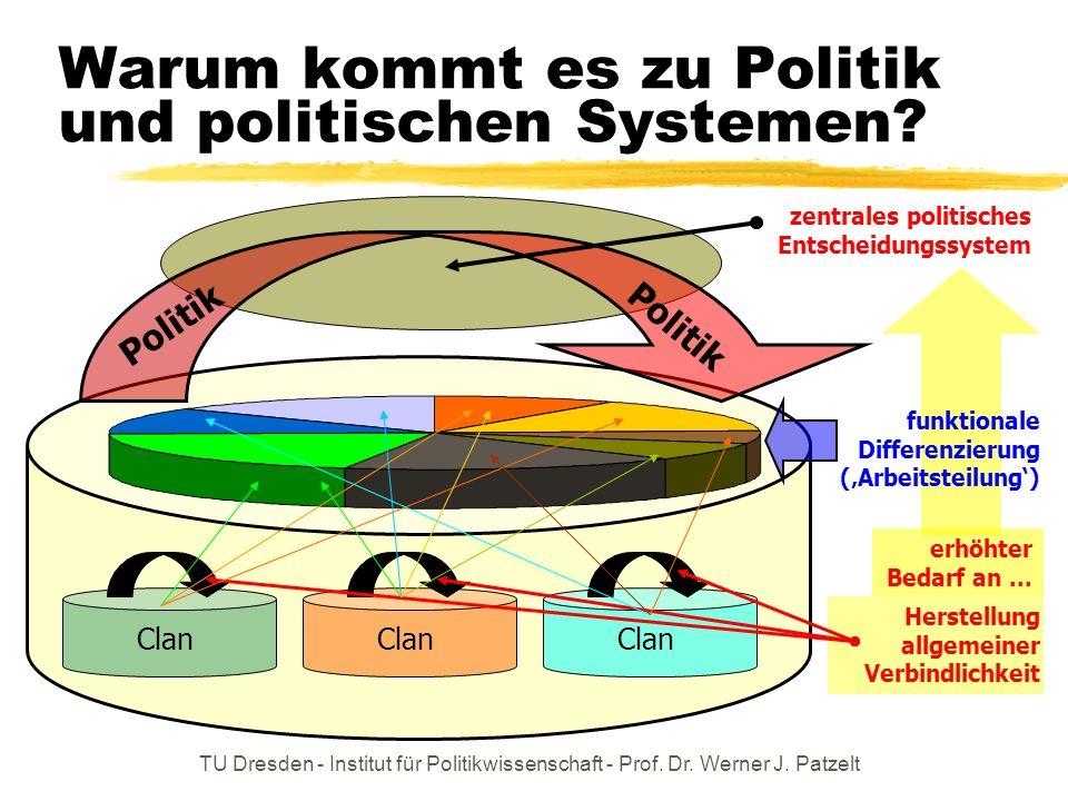 TU Dresden - Institut für Politikwissenschaft - Prof. Dr. Werner J. Patzelt Clan Herstellung allgemeiner Verbindlichkeit funktionale Differenzierung (