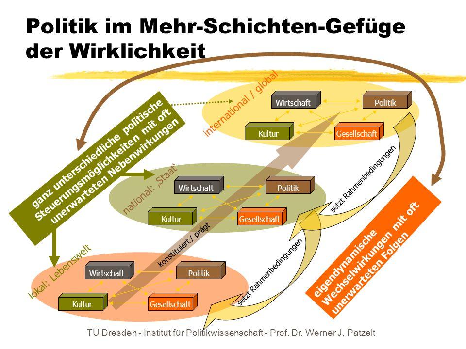 TU Dresden - Institut für Politikwissenschaft - Prof. Dr. Werner J. Patzelt Wirtschaft Politik GesellschaftKultur lokal: Lebenswelt Wirtschaft Politik
