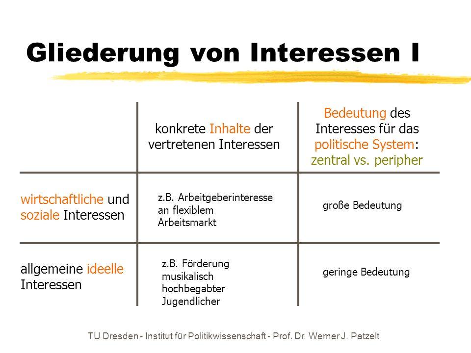 TU Dresden - Institut für Politikwissenschaft - Prof. Dr. Werner J. Patzelt Gliederung von Interessen I wirtschaftliche und soziale Interessen allgeme