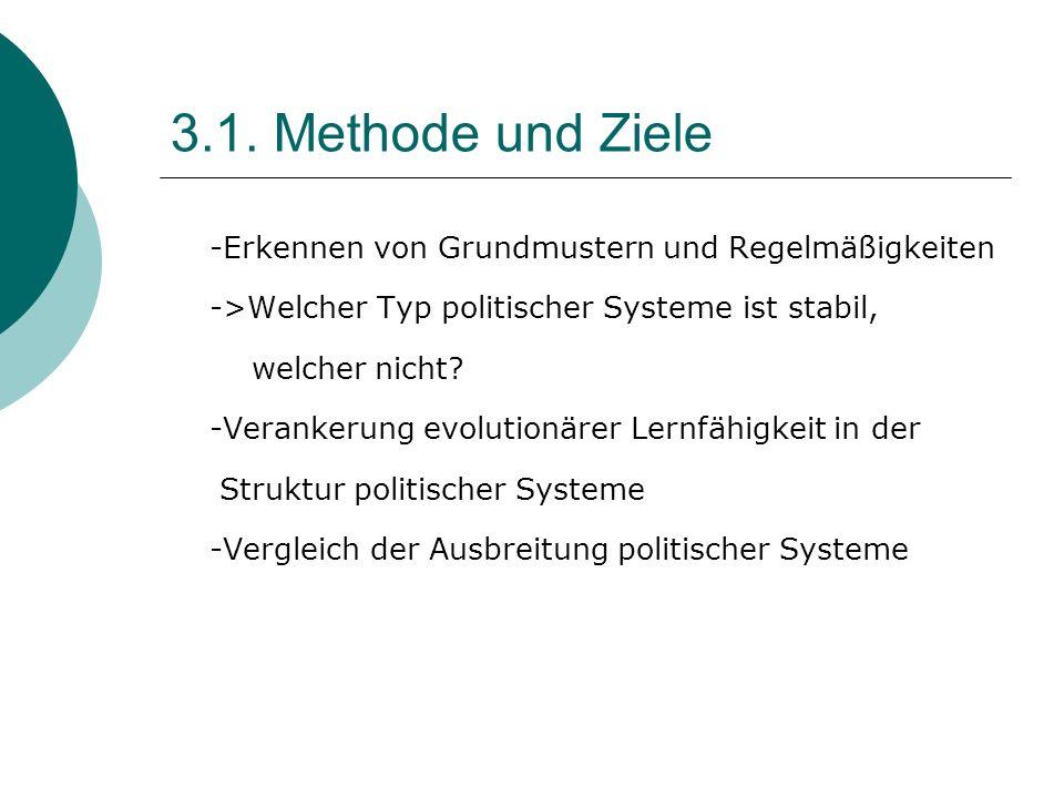 3.1. Methode und Ziele -Erkennen von Grundmustern und Regelmäßigkeiten ->Welcher Typ politischer Systeme ist stabil, welcher nicht? -Verankerung evolu