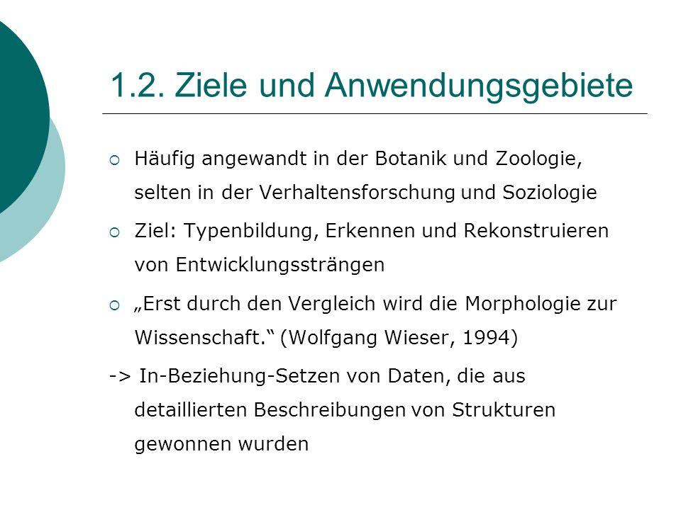 1.2. Ziele und Anwendungsgebiete Häufig angewandt in der Botanik und Zoologie, selten in der Verhaltensforschung und Soziologie Ziel: Typenbildung, Er