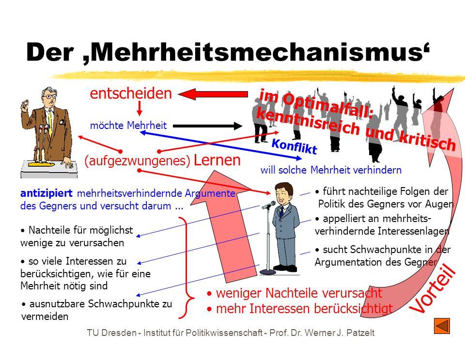 TU Dresden - Institut für Politikwissenschaft - Prof. Dr. Werner J. Patzelt Der Mehrheitsmechanismus möchte Mehrheit will solche Mehrheit verhindern s