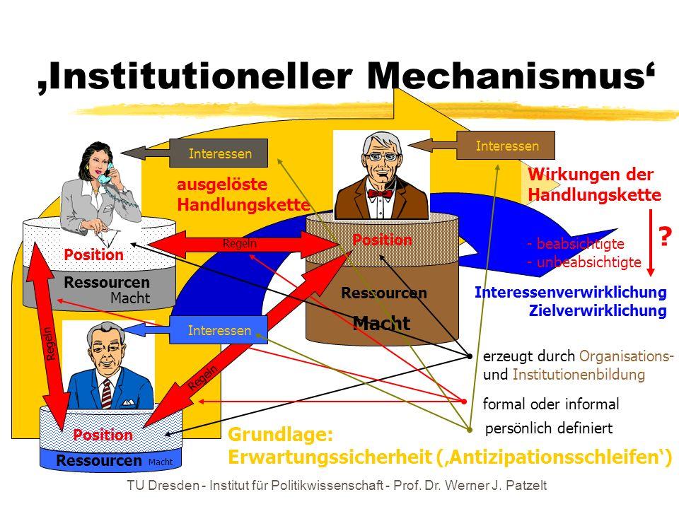 TU Dresden - Institut für Politikwissenschaft - Prof. Dr. Werner J. Patzelt Wirkungen der Handlungskette Institutioneller Mechanismus Position Ressour