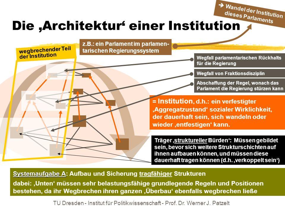 TU Dresden - Institut für Politikwissenschaft - Prof. Dr. Werner J. Patzelt Die Architektur einer Institution = Institution, d.h.: ein verfestigter Ag