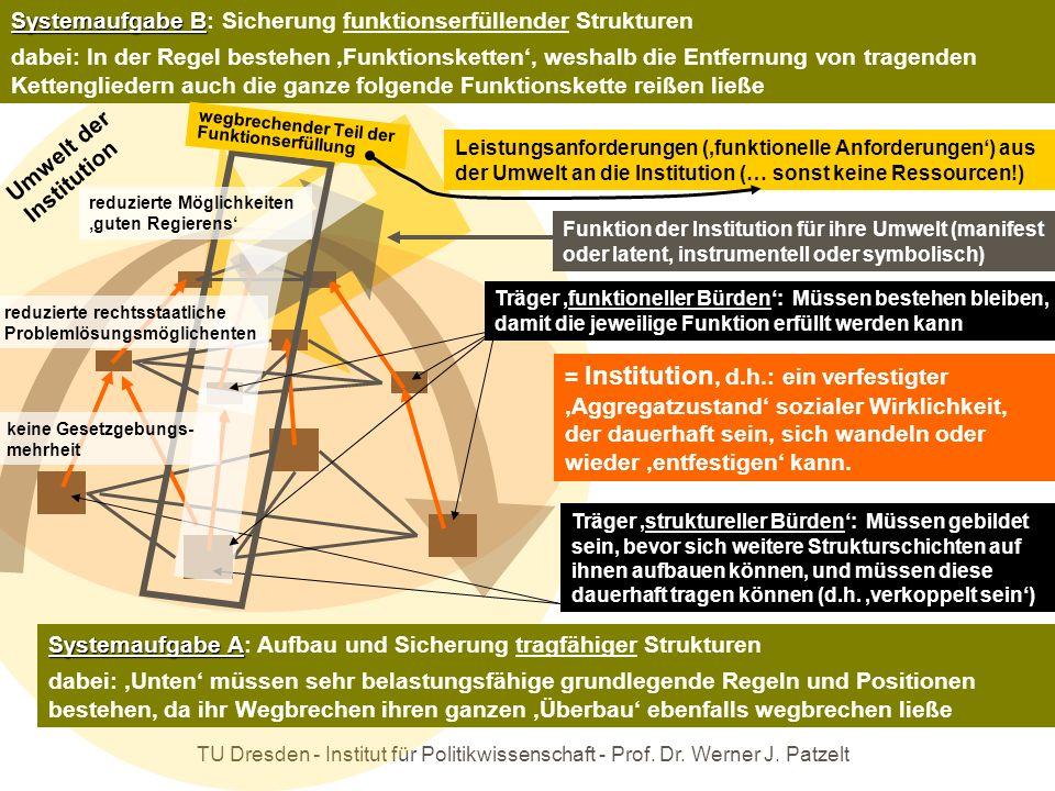 TU Dresden - Institut für Politikwissenschaft - Prof. Dr. Werner J. Patzelt = Institution, d.h.: ein verfestigter Aggregatzustand sozialer Wirklichkei