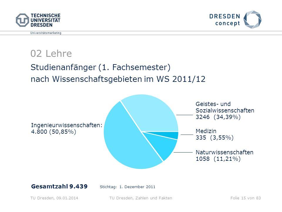 Universitätsmarketing TU Dresden, 09.01.2014TU Dresden, Zahlen und FaktenFolie 15 von 83 Studienanfänger (1. Fachsemester) nach Wissenschaftsgebieten