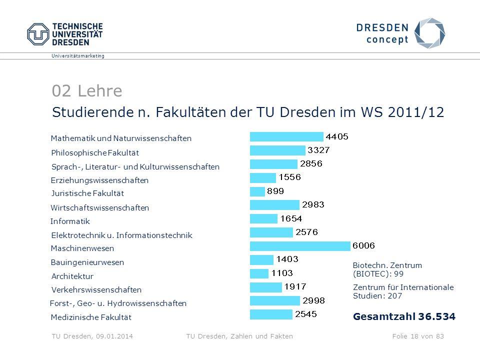 Universitätsmarketing TU Dresden, 09.01.2014TU Dresden, Zahlen und FaktenFolie 18 von 83 Studierende n. Fakultäten der TU Dresden im WS 2011/12 Biotec