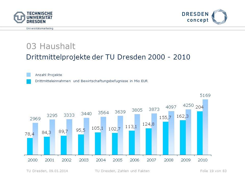 Universitätsmarketing TU Dresden, 09.01.2014TU Dresden, Zahlen und FaktenFolie 19 von 83 Drittmittelprojekte der TU Dresden 2000 - 2010 Drittmittelein