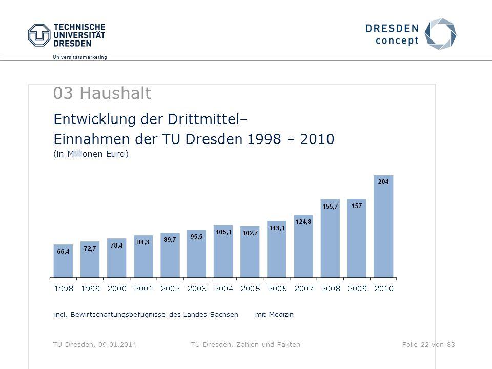 Universitätsmarketing TU Dresden, 09.01.2014TU Dresden, Zahlen und FaktenFolie 22 von 83 Entwicklung der Drittmittel– Einnahmen der TU Dresden 1998 –