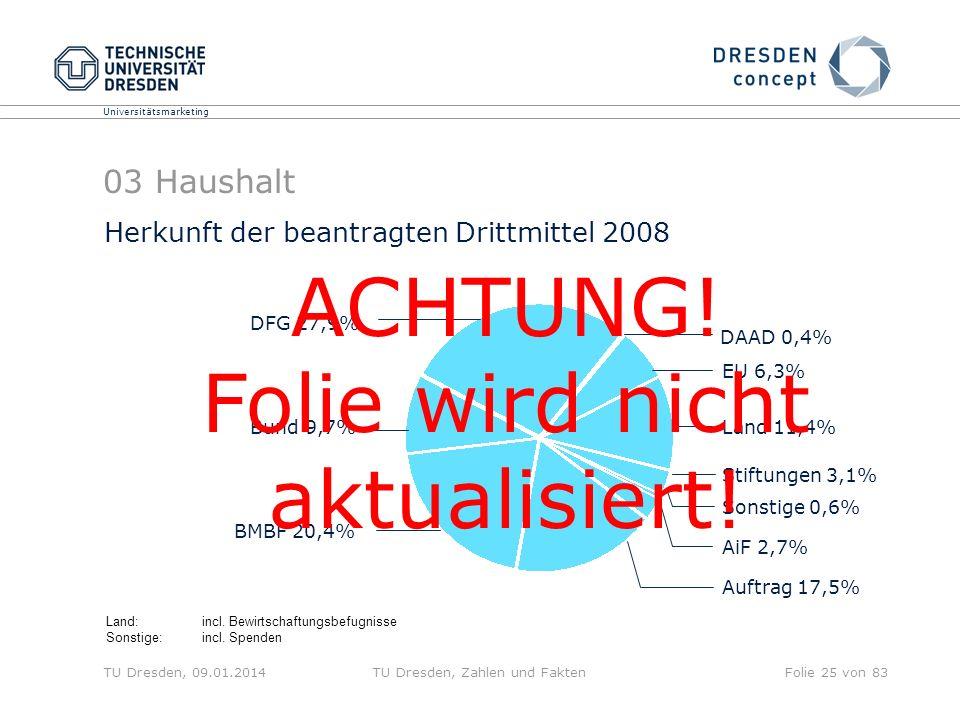 Universitätsmarketing TU Dresden, 09.01.2014TU Dresden, Zahlen und FaktenFolie 25 von 83 03 Haushalt Herkunft der beantragten Drittmittel 2008 Land:in